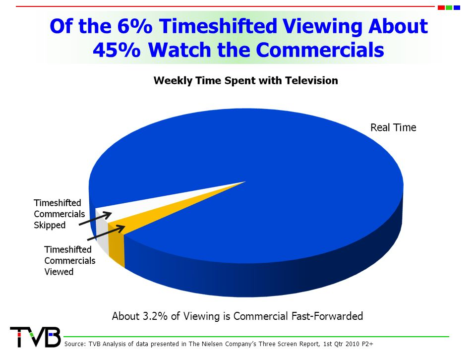 Of the 6% Timeshifted Viewing About 45% Watch the Commercials Source: TVB Analysis of data presented in The Nielsen Company's Three Screen Report, 1st Qtr 2010 P2+ About 3.2% of Viewing is Commercial Fast-Forwarded