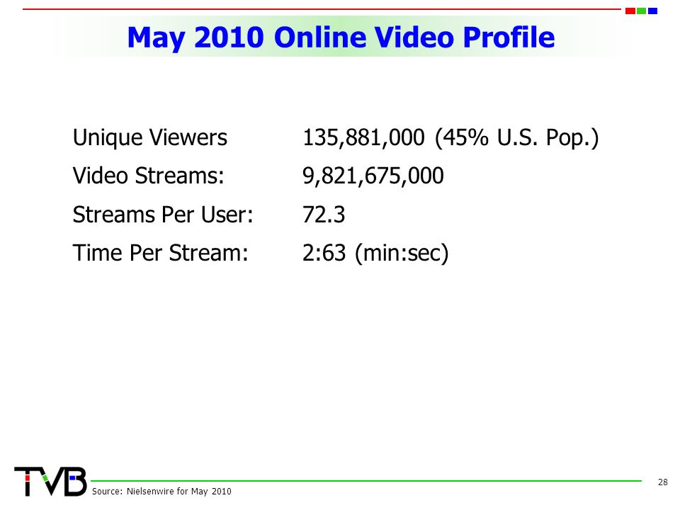 May 2010 Online Video Profile Unique Viewers135,881,000 (45% U.S.