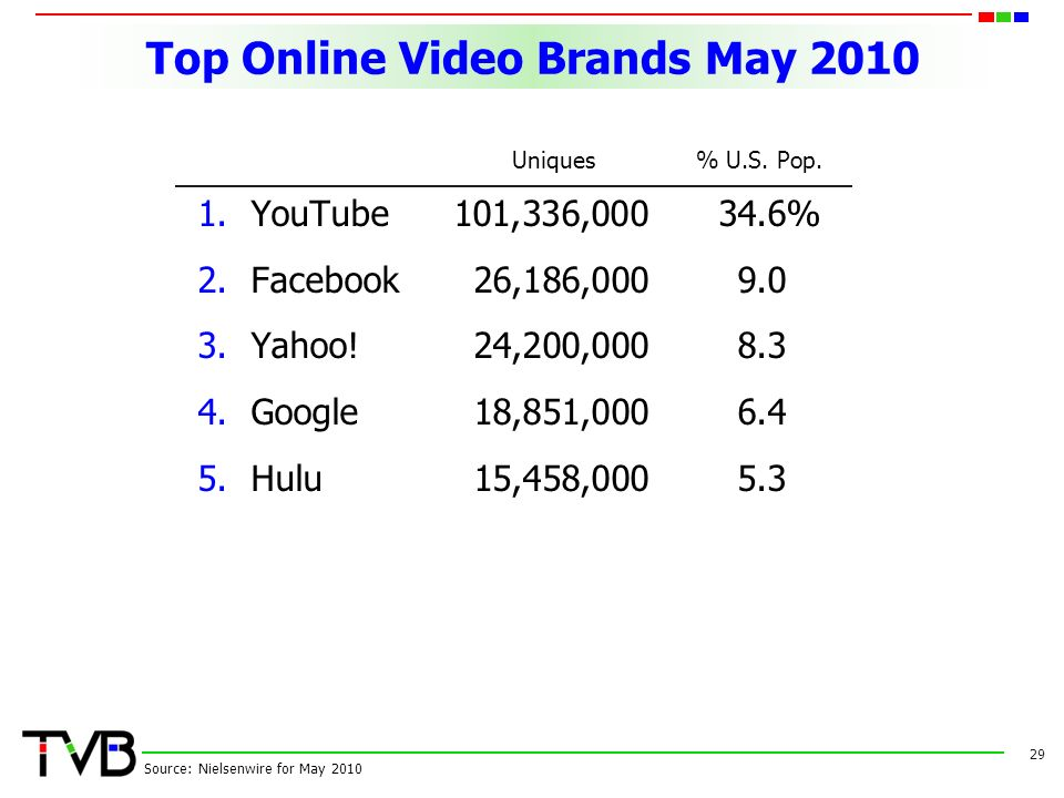 Top Online Video Brands May YouTube101,336, % 2.Facebook26,186, Yahoo!24,200, Google18,851, Hulu15,458, Source: Nielsenwire for May 2010 Uniques% U.S.