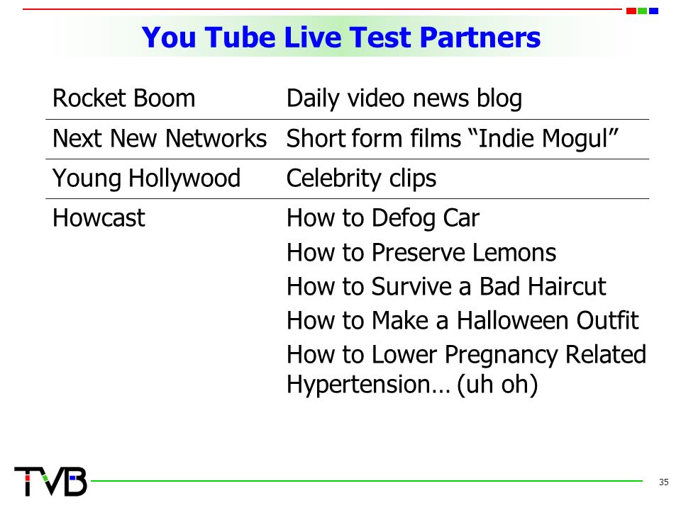 You Tube Live Test Partners Rocket BoomDaily video news blog Next New NetworksShort form films Indie Mogul Young HollywoodCelebrity clips HowcastHow to Defog Car How to Preserve Lemons How to Survive a Bad Haircut How to Make a Halloween Outfit How to Lower Pregnancy Related Hypertension… (uh oh) 35