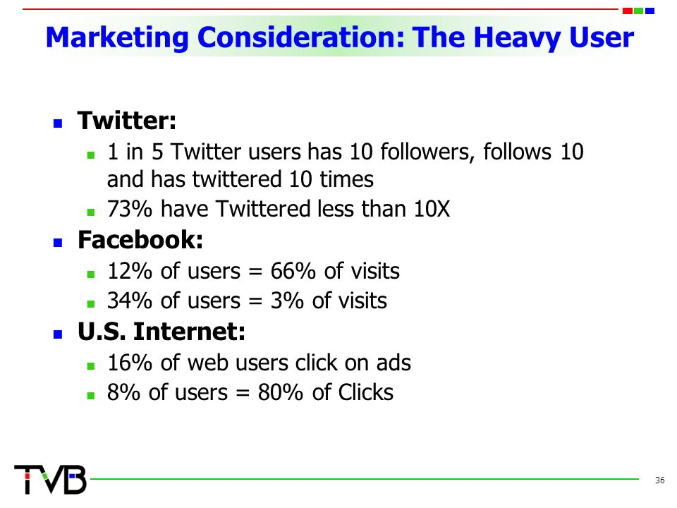 Marketing Consideration: The Heavy User Twitter: 1 in 5 Twitter users has 10 followers, follows 10 and has twittered 10 times 73% have Twittered less than 10X Facebook: 12% of users = 66% of visits 34% of users = 3% of visits U.S.