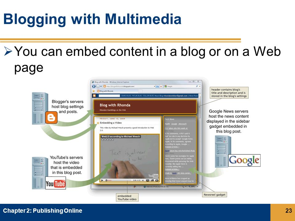 Blogging with Multimedia  You can embed content in a blog or on a Web page Chapter 2: Publishing Online23