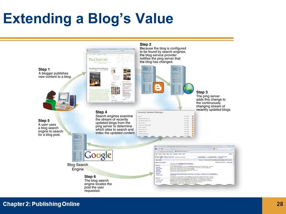 Extending a Blog's Value Chapter 2: Publishing Online28