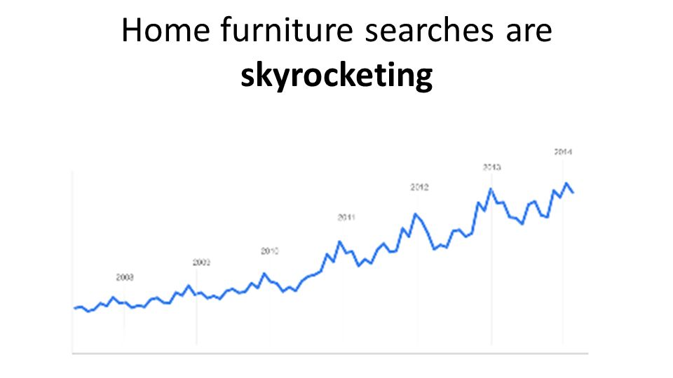 Home furniture searches are skyrocketing