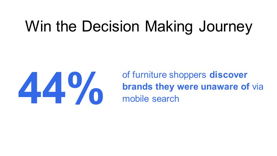 Win the Decision Making Journey of furniture shoppers discover brands they were unaware of via mobile search 44%