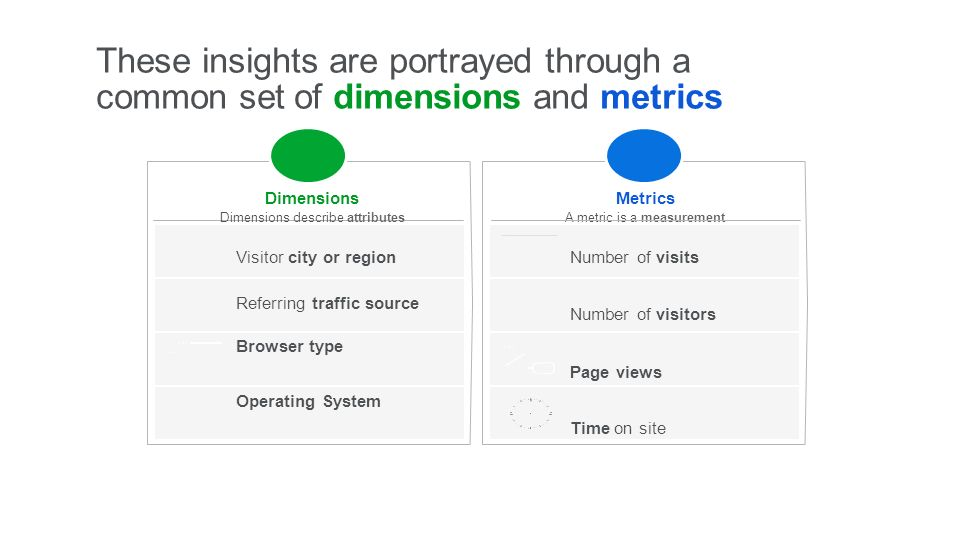 These insights are portrayed through a common set of dimensions and metrics Metrics A metric is a measurement Number of visits Number of visitors Page views Time on site Dimensions Dimensions describe attributes Visitor city or region Referring traffic source Browser type Operating System
