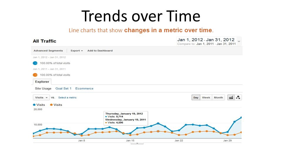 Trends over Time Line charts that show changes in a metric over time.
