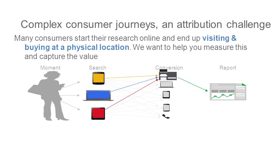Complex consumer journeys, an attribution challenge Many consumers start their research online and end up visiting & buying at a physical location.