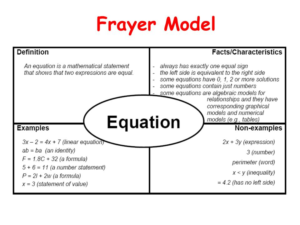 Frayer Model Math Example Acurnamedia