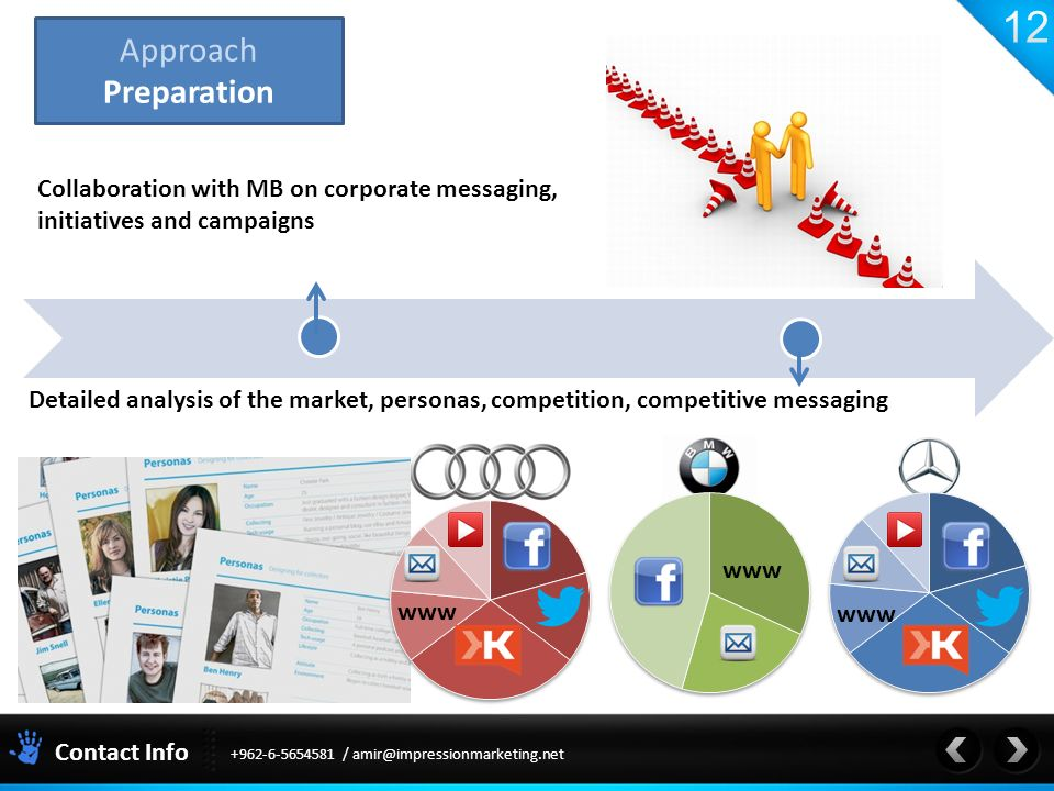 Contact Info / Approach Preparation Detailed analysis of the market, personas, competition, competitive messaging www Collaboration with MB on corporate messaging, initiatives and campaigns