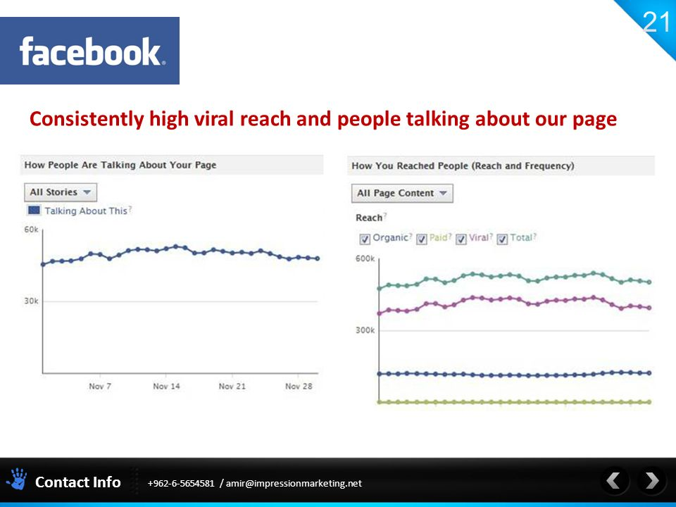 Contact Info / Consistently high viral reach and people talking about our page