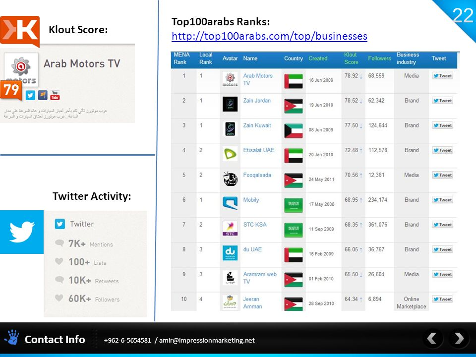 Contact Info / Twitter Activity: Klout Score: Top100arabs Ranks: