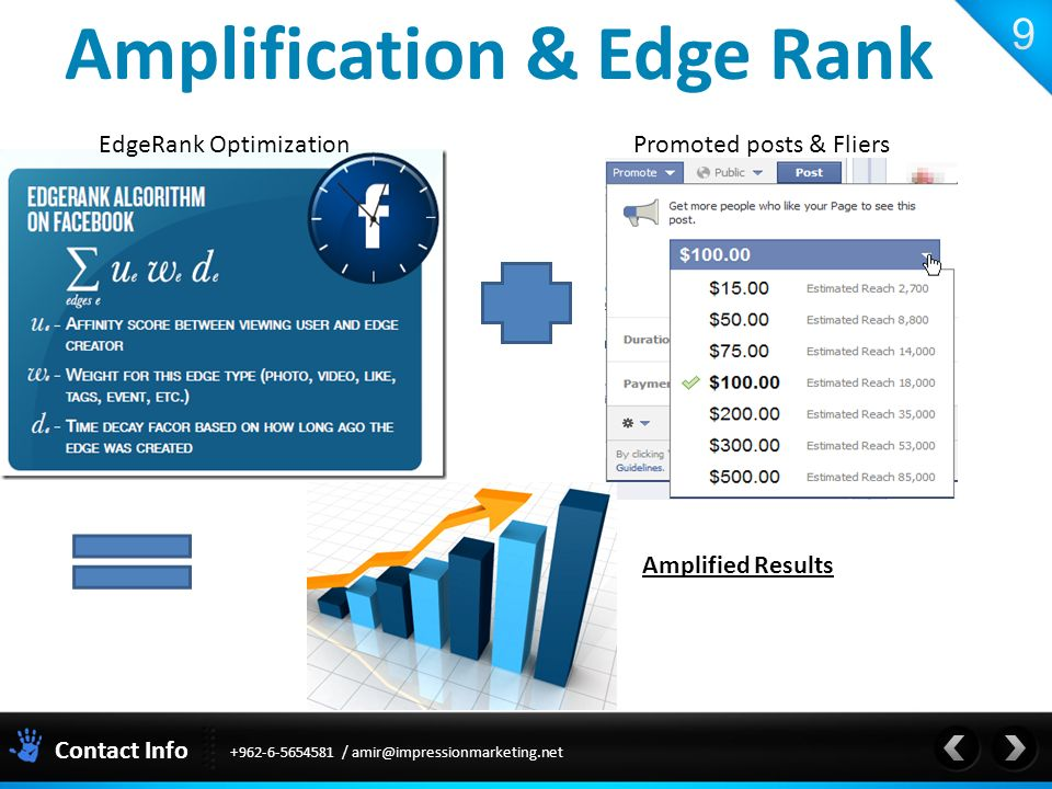 Contact Info / Amplification & Edge Rank EdgeRank OptimizationPromoted posts & Fliers Amplified Results