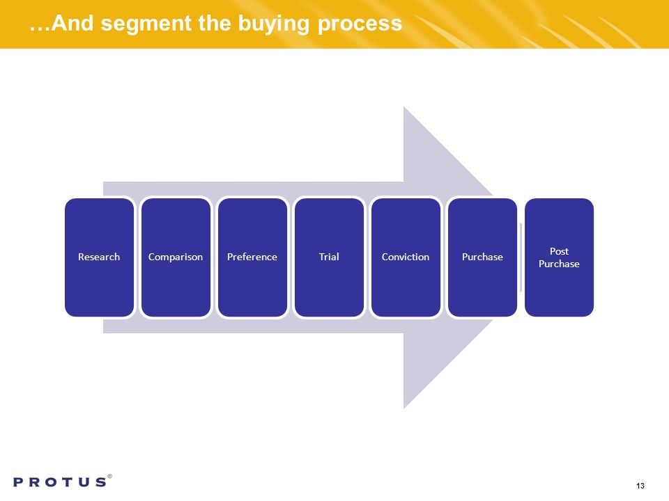 …And segment the buying process 13 ResearchComparisonPreferenceTrialConvictionPurchase Post Purchase