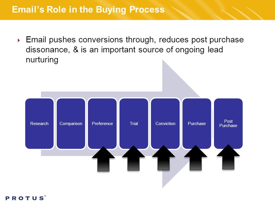 's Role in the Buying Process ResearchComparisonPreferenceTrialConvictionPurchase Post Purchase   pushes conversions through, reduces post purchase dissonance, & is an important source of ongoing lead nurturing