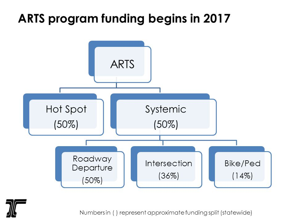 ARTS program funding begins in 2017 ARTS Hot Spot (50%) Systemic (50%) Roadway Departure (50%) Intersection (36%) Bike/Ped (14%) Numbers in ( ) represent approximate funding split (statewide)