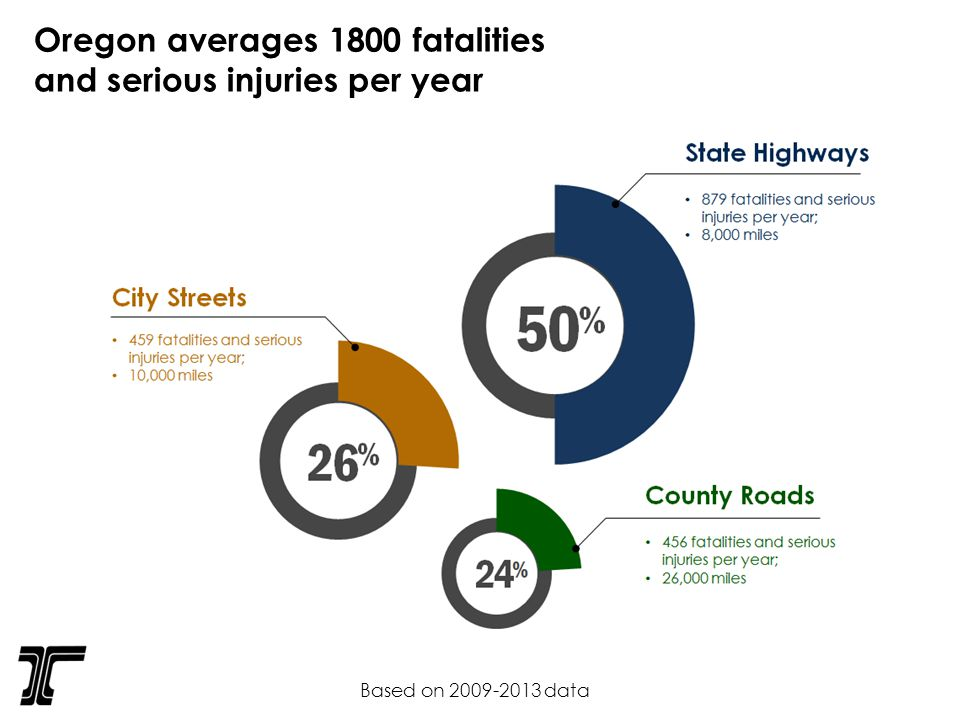 Oregon averages 1800 fatalities and serious injuries per year Based on data