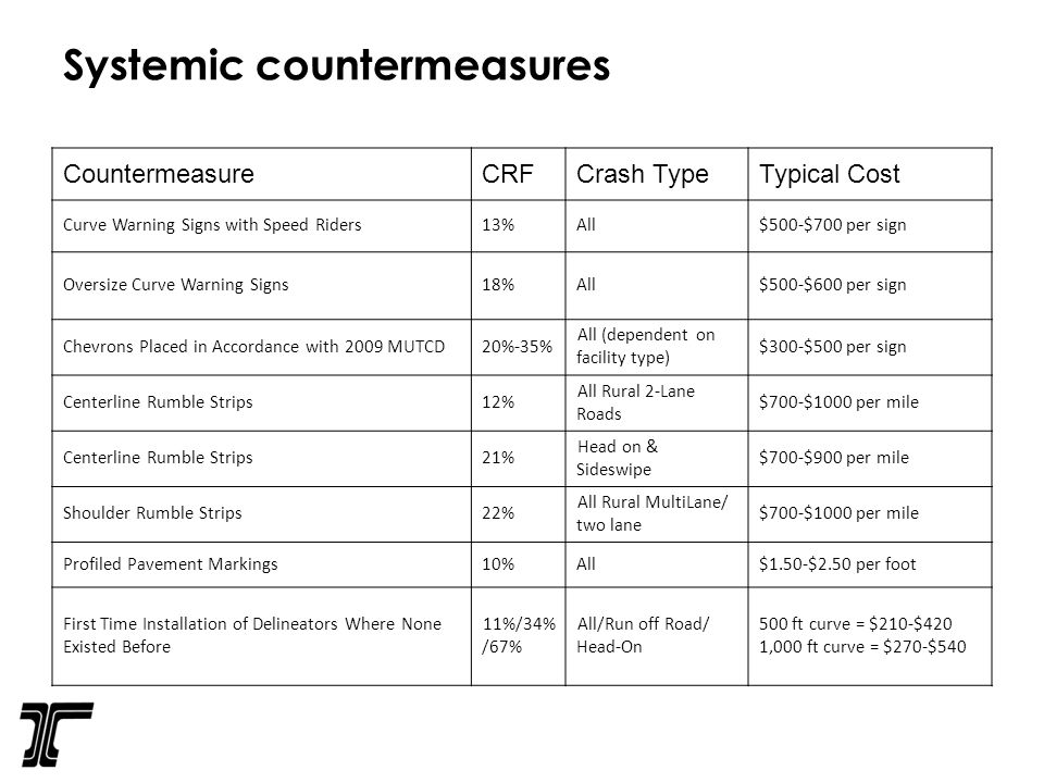Systemic countermeasures CountermeasureCRFCrash TypeTypical Cost Curve Warning Signs with Speed Riders13%All$500-$700 per sign Oversize Curve Warning Signs18%All$500-$600 per sign Chevrons Placed in Accordance with 2009 MUTCD20%-35% All (dependent on facility type) $300-$500 per sign Centerline Rumble Strips12% All Rural 2-Lane Roads $700-$1000 per mile Centerline Rumble Strips21% Head on & Sideswipe $700-$900 per mile Shoulder Rumble Strips22% All Rural MultiLane/ two lane $700-$1000 per mile Profiled Pavement Markings10%All$1.50-$2.50 per foot First Time Installation of Delineators Where None Existed Before 11%/34% /67% All/Run off Road/ Head-On 500 ft curve = $210-$420 1,000 ft curve = $270-$540