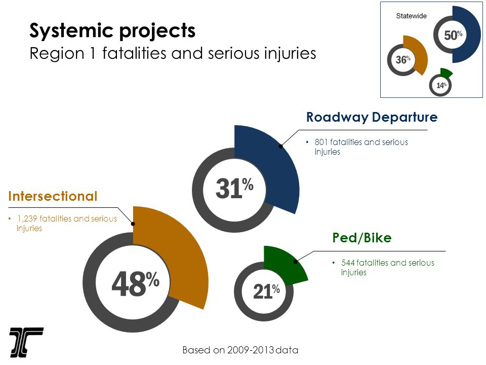 Systemic projects Intersectional 1,239 fatalities and serious injuries 48 % Roadway Departure 801 fatalities and serious injuries 31 % 21 % Ped/Bike 544 fatalities and serious injuries Based on data Region 1 fatalities and serious injuries