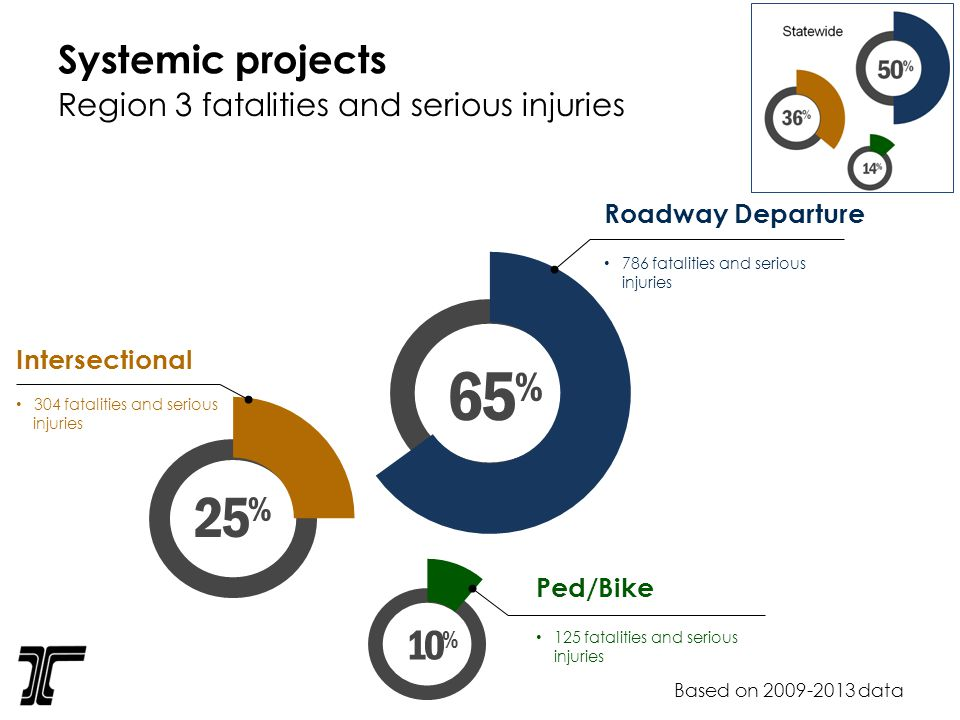 Systemic projects Based on data Region 3 fatalities and serious injuries Intersectional 304 fatalities and serious injuries 65 % Roadway Departure 786 fatalities and serious injuries 25 % 10 % Ped/Bike 125 fatalities and serious injuries
