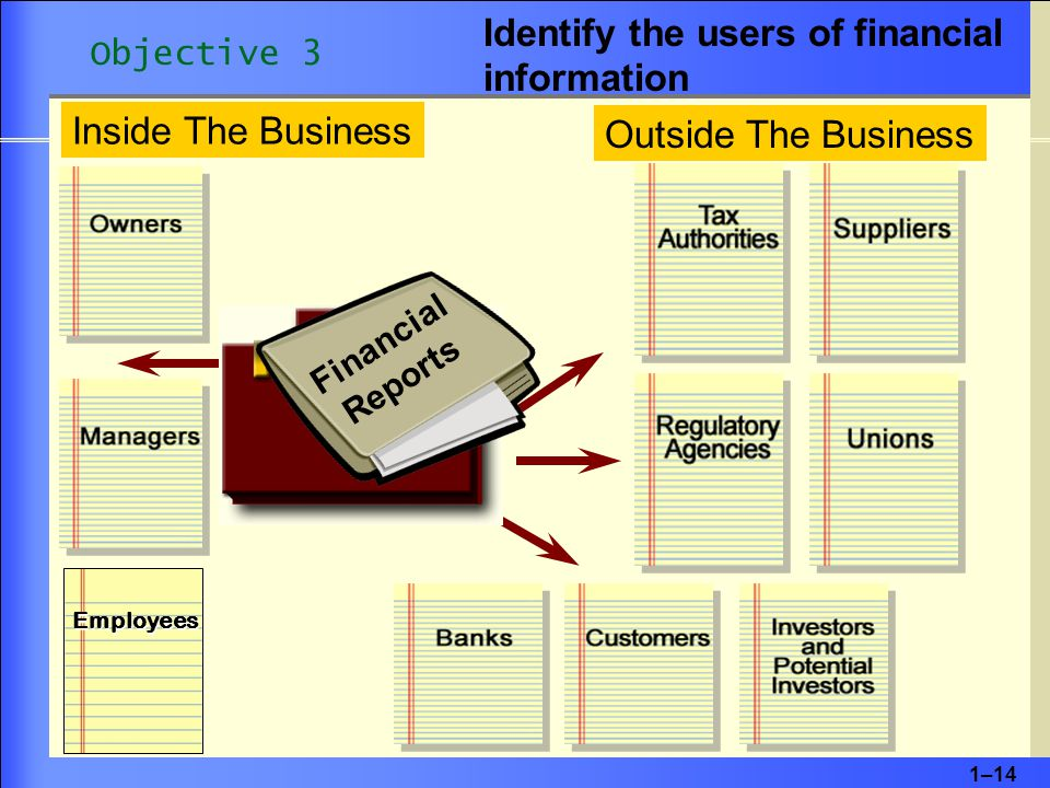 1–14 Inside The Business Outside The Business Employees Financial Reports Identify the users of financial information Objective 3