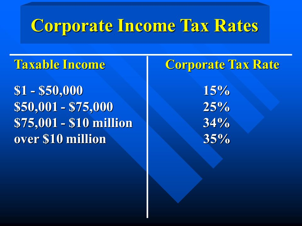 Taxable Income Corporate Tax Rate $1 - $50,000 15% $50,001 - $75,000 25% $75,001 - $10 million 34% over $10 million 35% Corporate Income Tax Rates