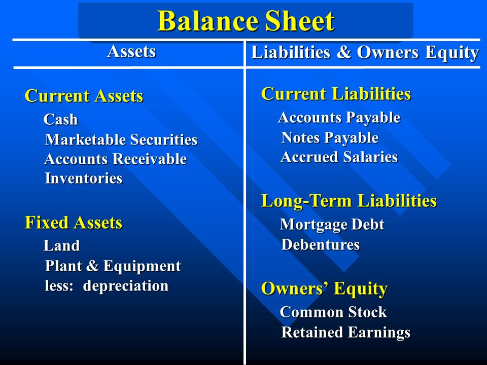 Balance Sheet Assets Liabilities & Owners Equity Current Assets Cash Cash Marketable Securities Marketable Securities Accounts Receivable Accounts Receivable Inventories Inventories Fixed Assets Land Land Plant & Equipment Plant & Equipment less: depreciation less: depreciation Current Liabilities Accounts Payable Accounts Payable Notes Payable Notes Payable Accrued Salaries Accrued Salaries Long-Term Liabilities Mortgage Debt Mortgage Debt Debentures Debentures Owners' Equity Common Stock Common Stock Retained Earnings Retained Earnings