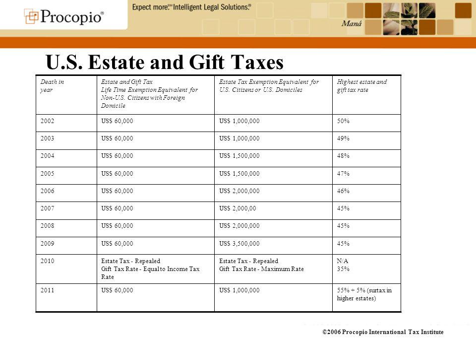 2006 Procopio International Tax Institute Investing in Mexican ...