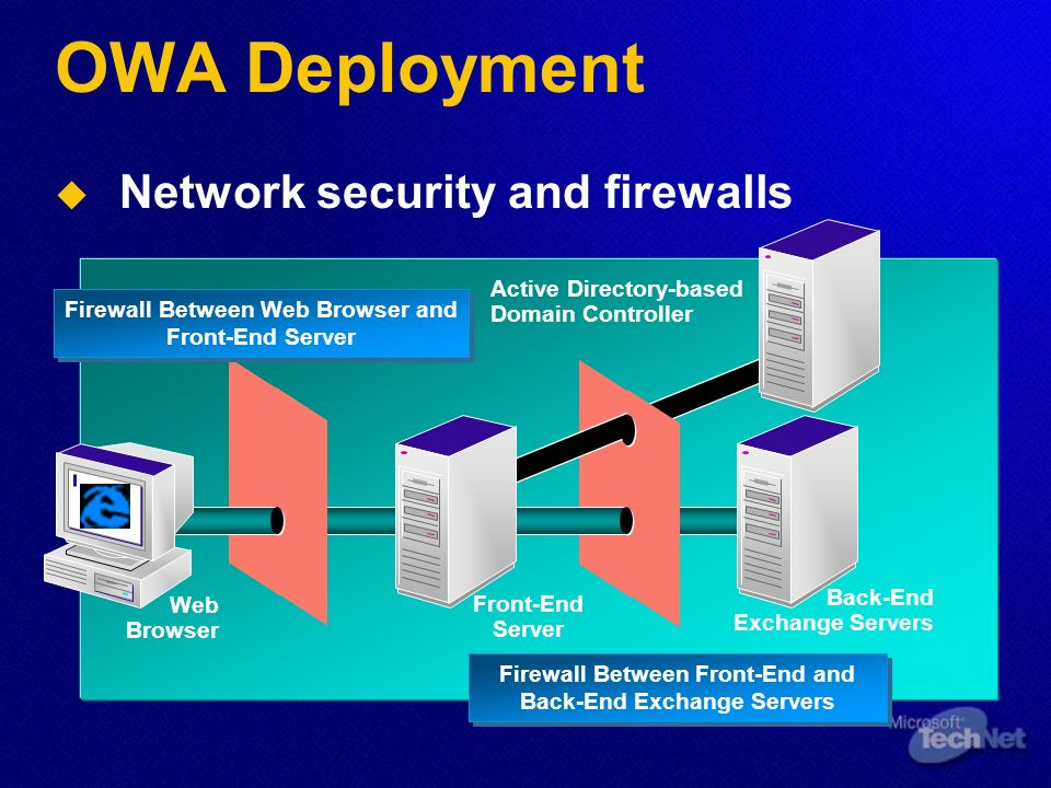 OWA Deployment   Network security and firewalls Active Directory-based Domain Controller Back-End Exchange Servers Front-End Server Web Browser Firewall Between Web Browser and Front-End Server Firewall Between Front-End and Back-End Exchange Servers