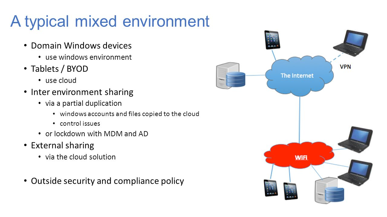 Domain Windows devices use windows environment Tablets / BYOD use cloud Inter environment sharing via a partial duplication windows accounts and files copied to the cloud control issues or lockdown with MDM and AD External sharing via the cloud solution Outside security and compliance policy A typical mixed environment