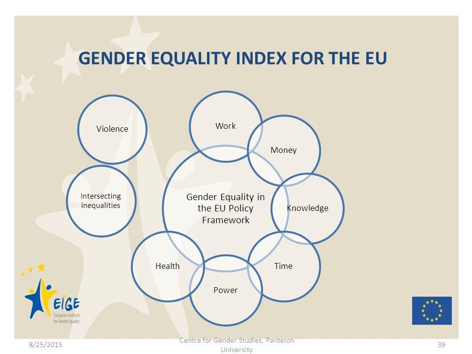 in gender equality index