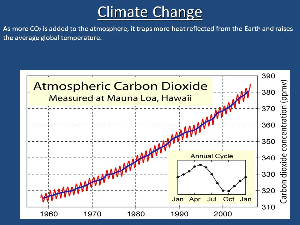 Climate Change As more CO 2 is added to the atmosphere, it traps more heat reflected from the Earth and raises the average global temperature.
