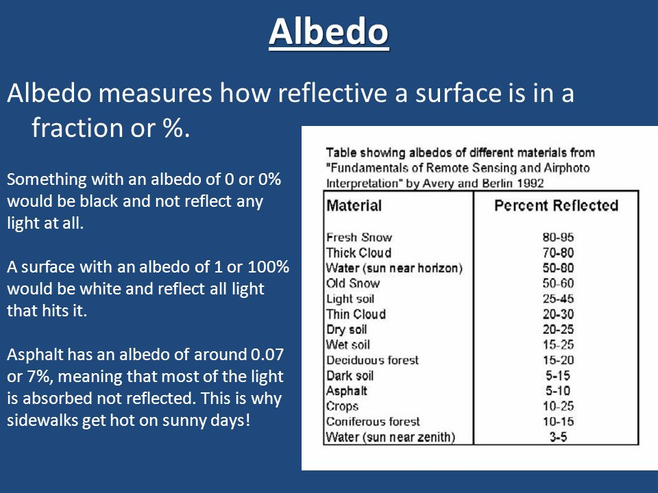 Albedo Albedo measures how reflective a surface is in a fraction or %.