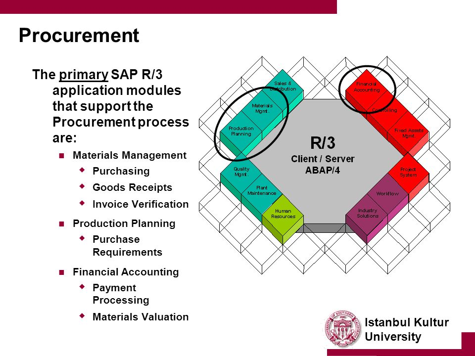 Istanbul Kultur University Procurement The primary SAP R/3 application modules that support the Procurement process are: Materials Management  Purchasing  Goods Receipts  Invoice Verification Production Planning  Purchase Requirements Financial Accounting  Payment Processing  Materials Valuation
