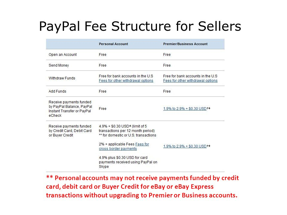 PayPal Fee Structure for Sellers ** Personal accounts may not receive payments funded by credit card, debit card or Buyer Credit for eBay or eBay Express transactions without upgrading to Premier or Business accounts.