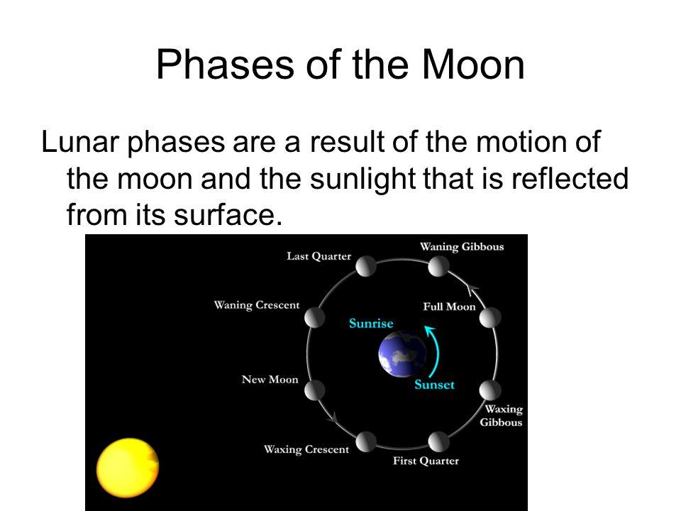 Essay On The Solar System
