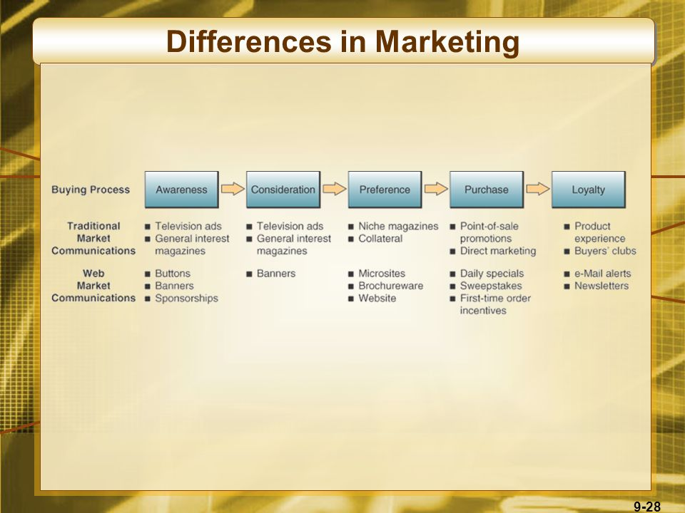 9-28 Differences in Marketing