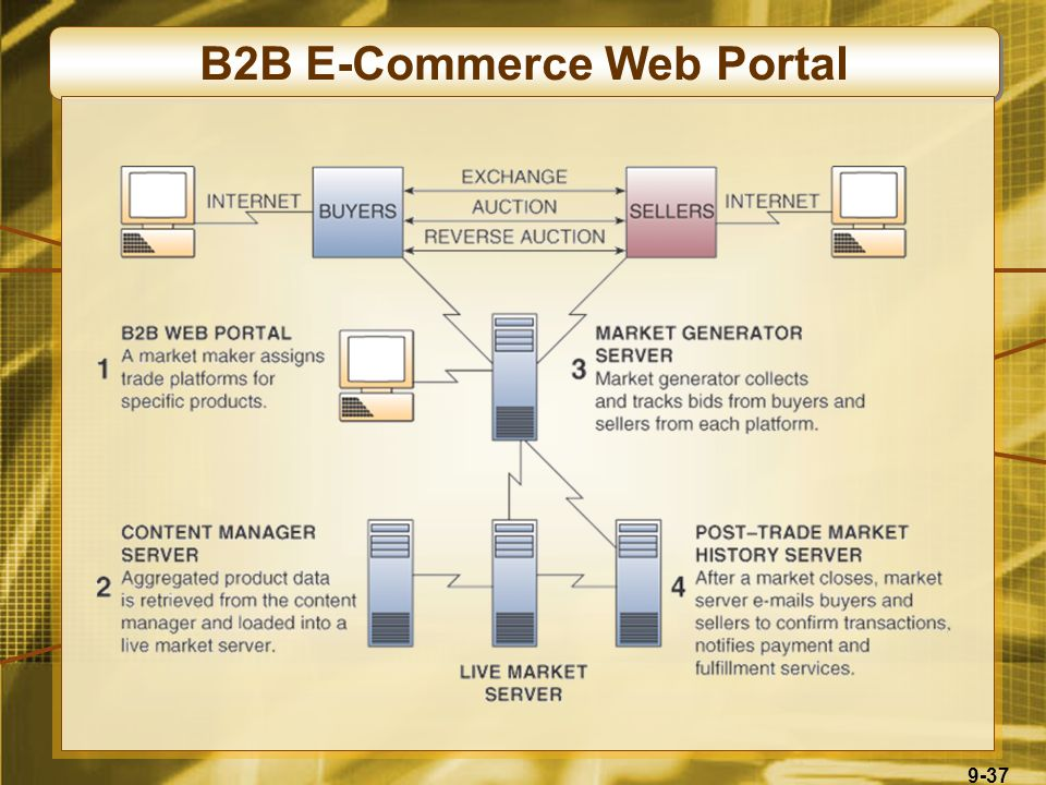 9-37 B2B E-Commerce Web Portal