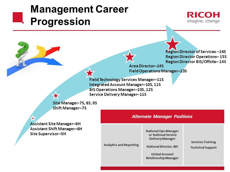 3 management