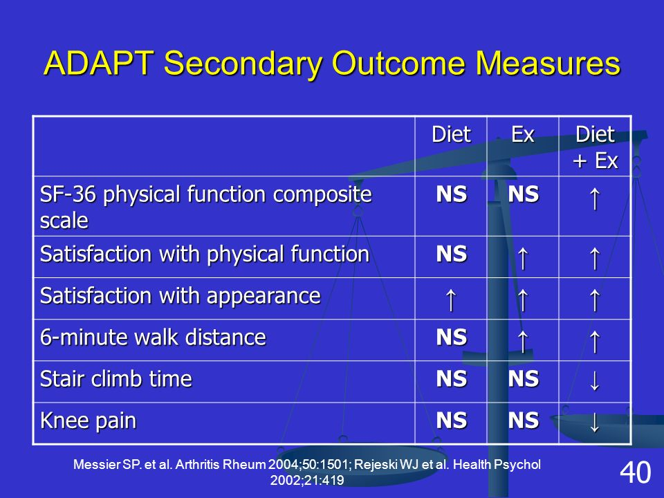 ADAPT Secondary Outcome Measures DietEx Diet + Ex SF-36 physical function composite scale NSNS↑ Satisfaction with physical function NS↑↑ Satisfaction with appearance ↑↑↑ 6-minute walk distance NS↑↑ Stair climb time NSNS↓ Knee pain NSNS↓ Messier SP.