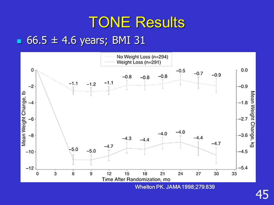 TONE Results 66.5 ± 4.6 years; BMI 31 66.5 ± 4.6 years; BMI 31 Whelton PK. JAMA 1998;279:839 45