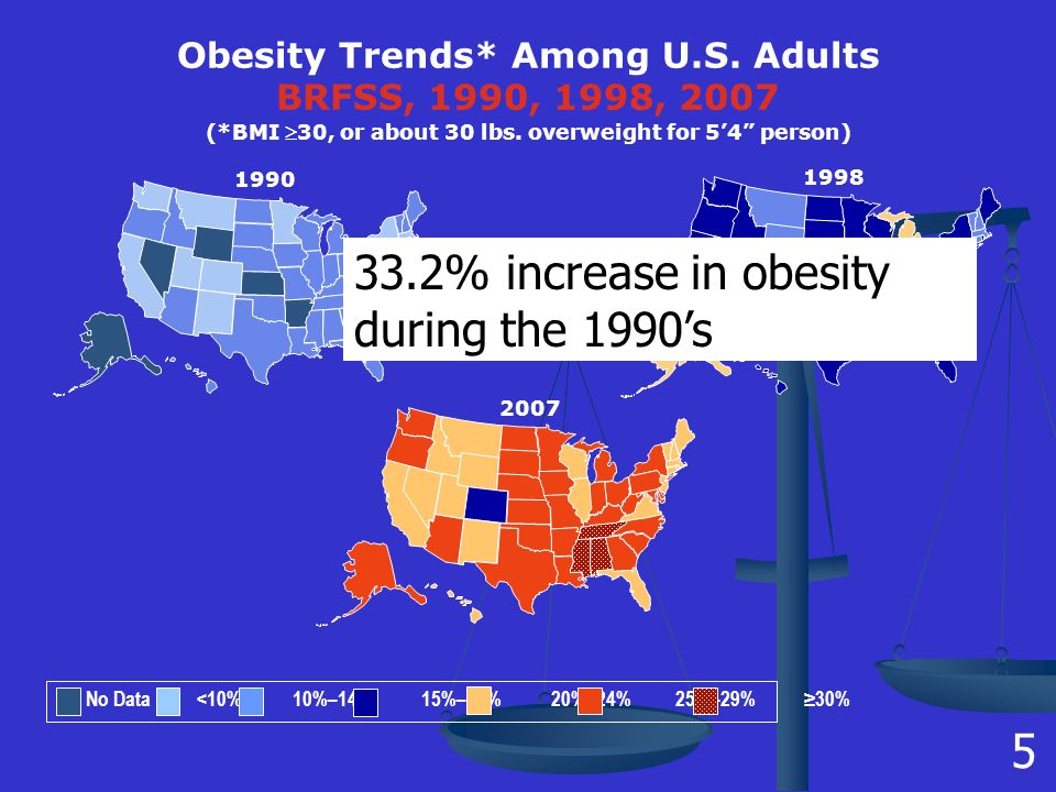 1998 Obesity Trends* Among U.S. Adults BRFSS, 1990, 1998, 2007 (*BMI 30, or about 30 lbs.