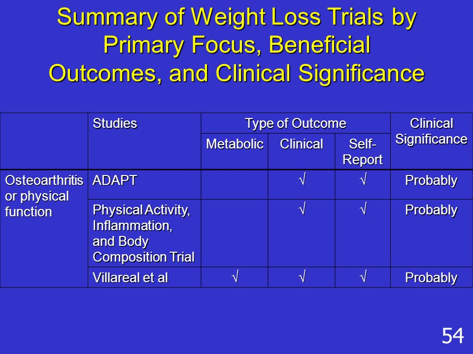 Studies Type of Outcome Clinical Significance MetabolicClinical Self- Report Osteoarthritis or physical function ADAPT√√Probably Physical Activity, Inflammation, and Body Composition Trial √√Probably Villareal et al √√√Probably 54 Summary of Weight Loss Trials by Primary Focus, Beneficial Outcomes, and Clinical Significance