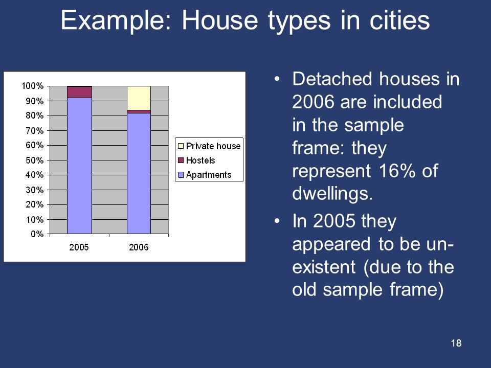 18 Example: House types in cities Detached houses in 2006 are included in the sample frame: they represent 16% of dwellings.