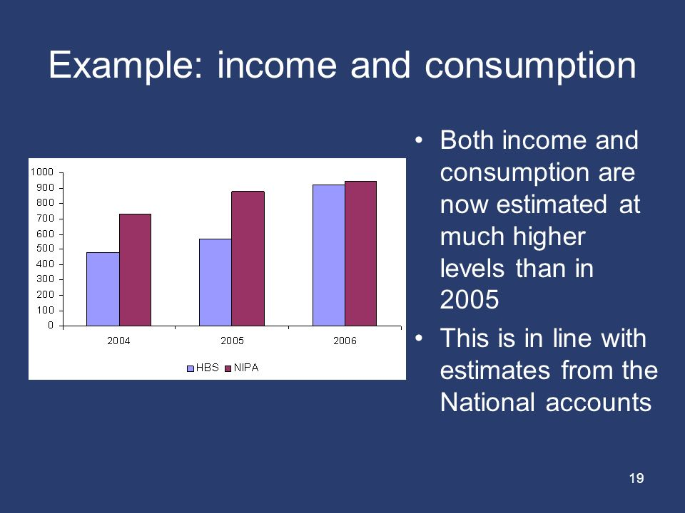 19 Example: income and consumption Both income and consumption are now estimated at much higher levels than in 2005 This is in line with estimates from the National accounts