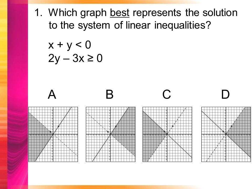 1.Which graph best represents the solution to the system of linear inequalities.