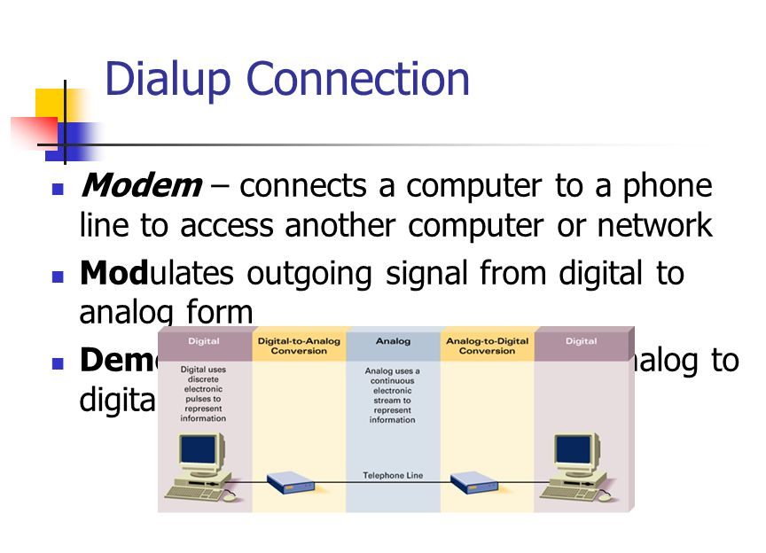 Dialup Connection Modem – connects a computer to a phone line to access another computer or network Modulates outgoing signal from digital to analog form Demodulates incoming signal from analog to digital form
