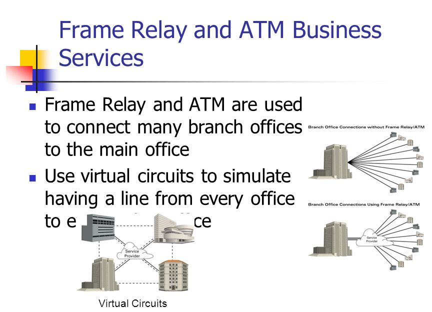 Frame Relay and ATM Business Services Frame Relay and ATM are used to connect many branch offices to the main office Use virtual circuits to simulate having a line from every office to every other office Virtual Circuits