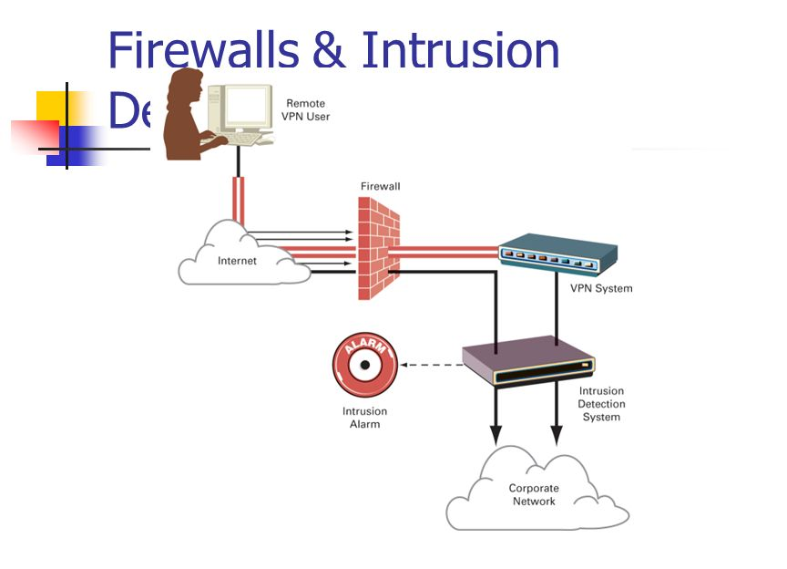 Firewalls & Intrusion Detection Systems