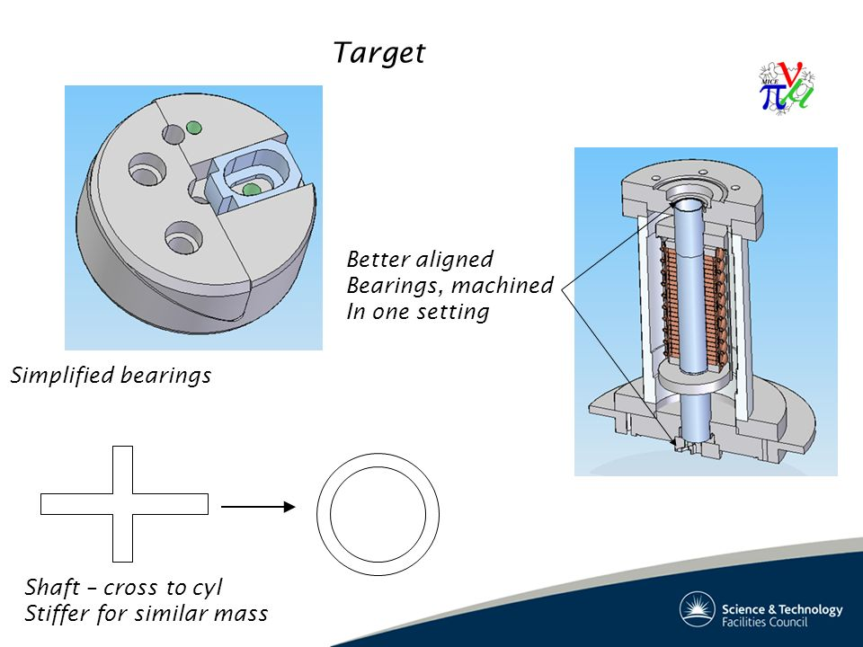 Target Shaft – cross to cyl Stiffer for similar mass Simplified bearings Better aligned Bearings, machined In one setting